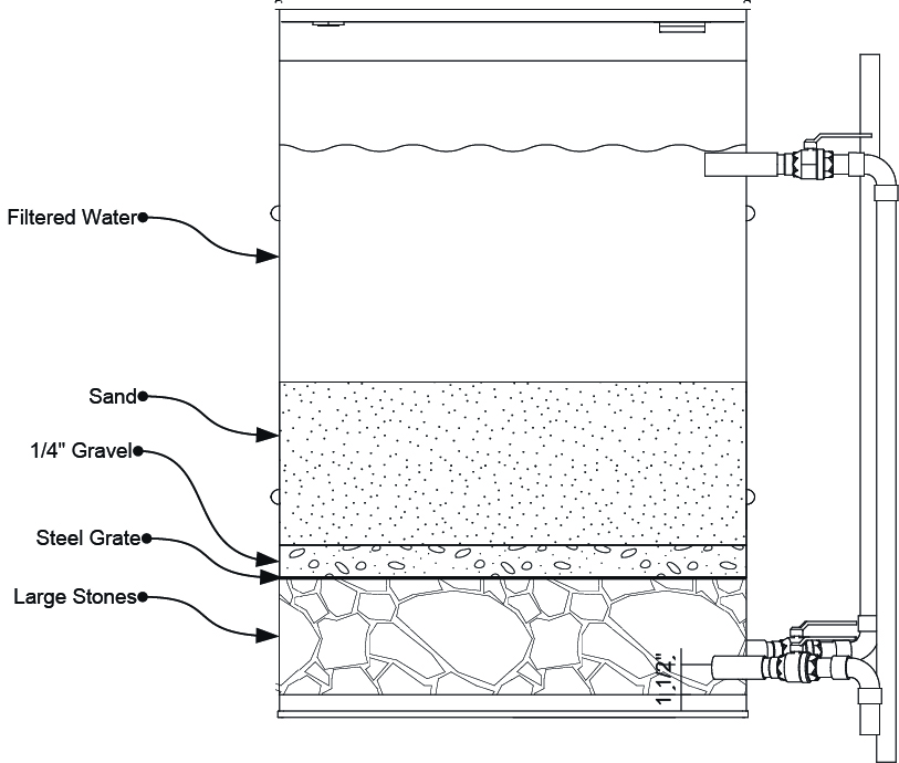 Homemade Water Filter Diagram. Fine Water Homemade Water Filter Designs  Homemade Free Engine Image For
